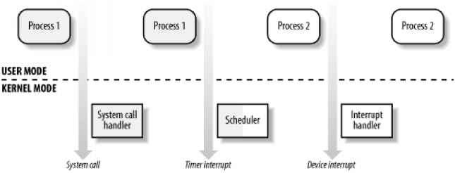 An Overview of Unix Kernels - Linux Kernel Reference